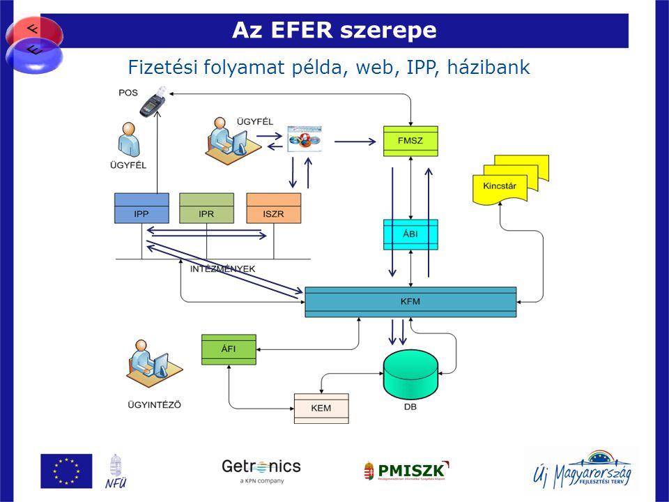 Az EFER szerepe 43 Fizetési folyamat példa, web, IPP, házibank