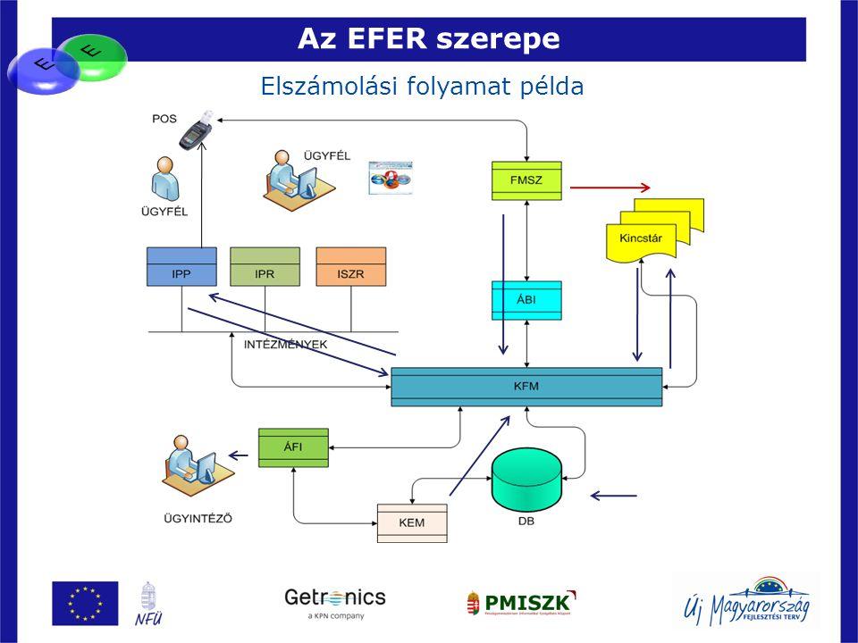 Az EFER szerepe 44 Elszámolási folyamat példa