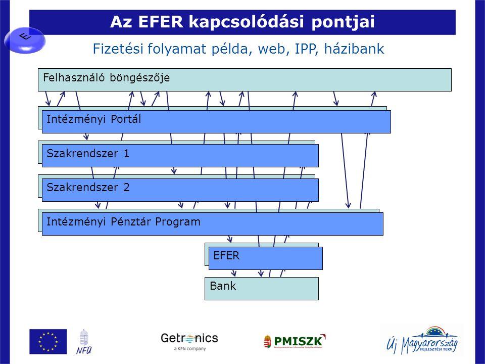 Az EFER kapcsolódási pontjai 45 Felhasználó böngészője Fizetési folyamat példa, web, IPP, házibank Webáruház Raktár 1 Kosár-adatbázis Fizetési rendsze