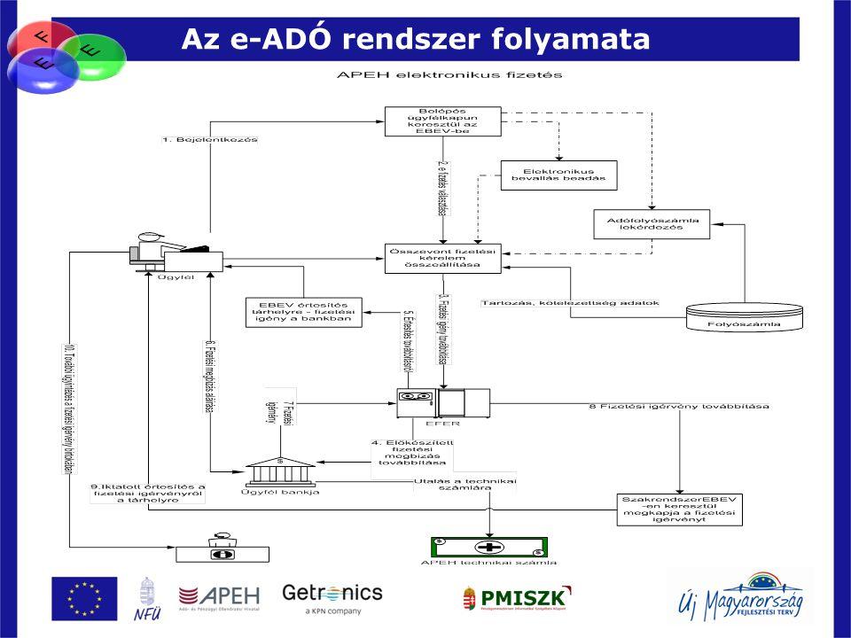 Az e-ADÓ rendszer folyamata