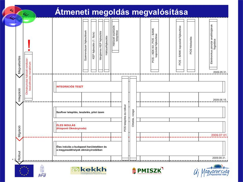 79 Átmeneti megoldás megvalósítása * PMISZK és a KEK KH közös ajánlatkérésben - nemzeti forrásból megvalósuló közbeszerzés
