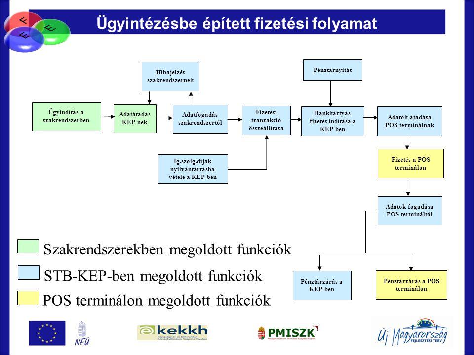 80 Ügyintézésbe épített fizetési folyamat Ügyindítás a szakrendszerben Adatátadás KEP-nek Adatfogadás szakrendszertől Hibajelzés szakrendszernek Bankk