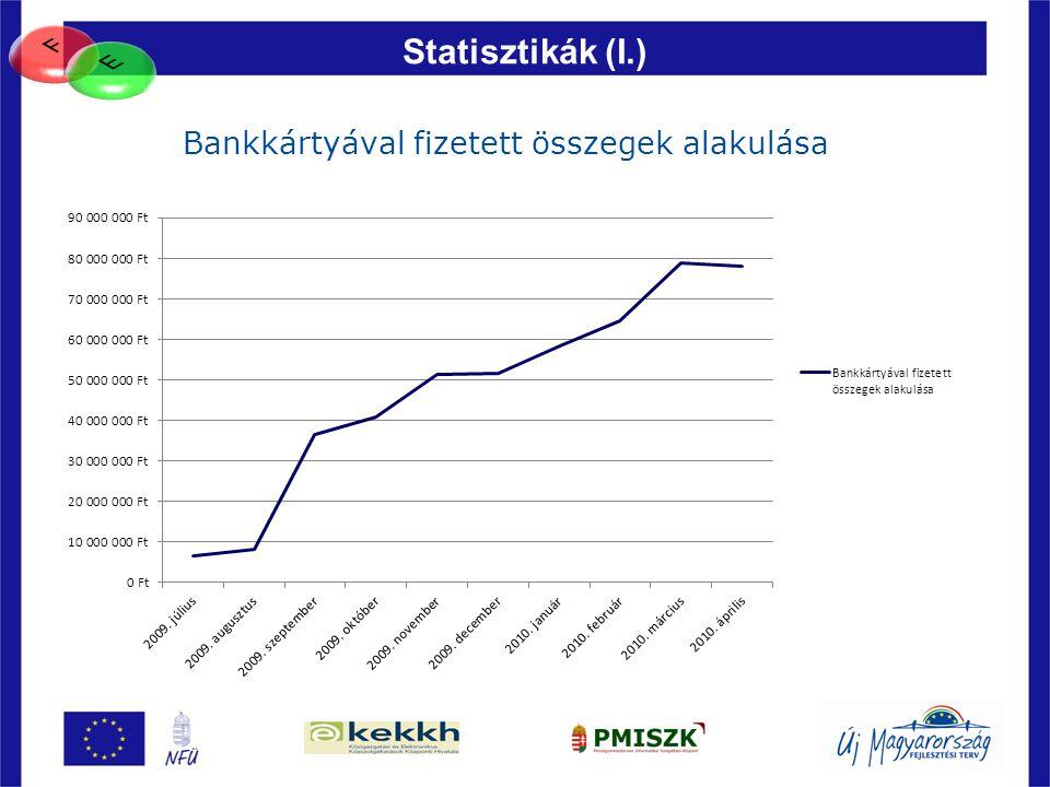 82 Statisztikák (I.) Bankkártyával fizetett összegek alakulása