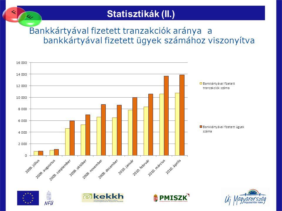 83 Statisztikák (II.) Bankkártyával fizetett tranzakciók aránya a bankkártyával fizetett ügyek számához viszonyítva