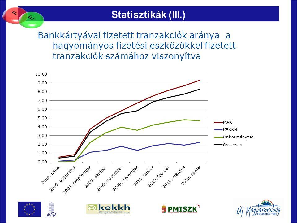 84 Statisztikák (III.) Bankkártyával fizetett tranzakciók aránya a hagyományos fizetési eszközökkel fizetett tranzakciók számához viszonyítva