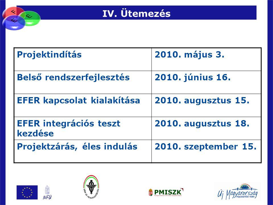 95 IV. Ütemezés Projektindítás2010. május 3. Belső rendszerfejlesztés2010. június 16. EFER kapcsolat kialakítása2010. augusztus 15. EFER integrációs t