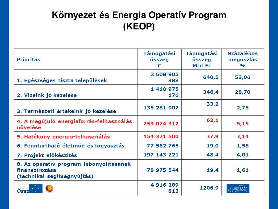Prioritás Támogatási összeg € Támogatási összeg Mrd Ft Százalékos megoszlás % 1. Egészséges tiszta települések 2 608 905 388 640,553,06 2. Vizeink jó