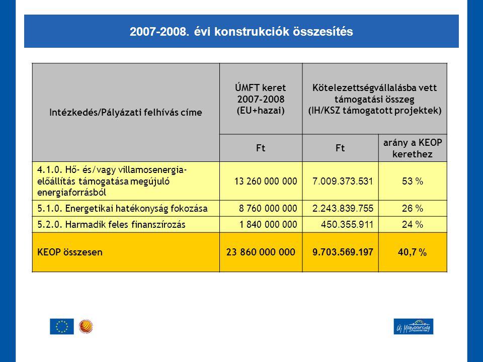 2007-2008. évi konstrukciók összesítés Intézkedés/Pályázati felhívás címe ÚMFT keret 2007-2008 (EU+hazai) Kötelezettségvállalásba vett támogatási össz