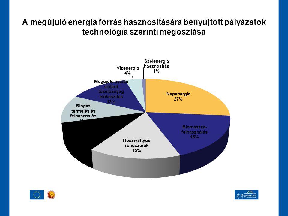 A megújuló energia forrás hasznosítására benyújtott pályázatok technológia szerinti megoszlása