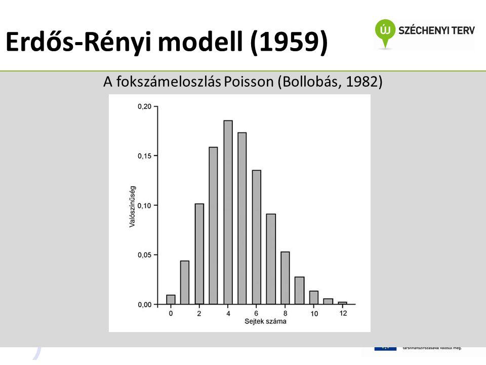 A fokszámeloszlás Poisson (Bollobás, 1982)