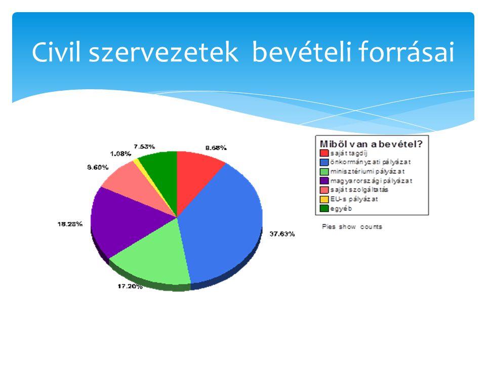 Civil szervezetek bevételi forrásai