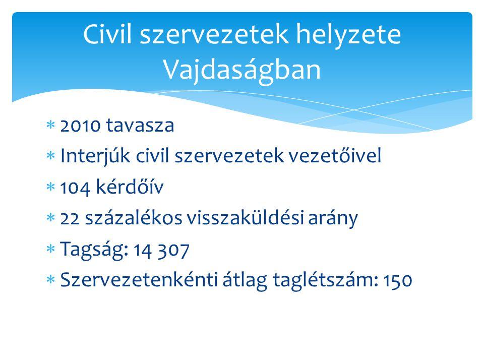  2010 tavasza  Interjúk civil szervezetek vezetőivel  104 kérdőív  22 százalékos visszaküldési arány  Tagság: 14 307  Szervezetenkénti átlag tag