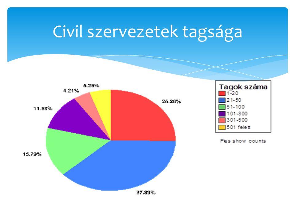 Civil szervezetek tagsága
