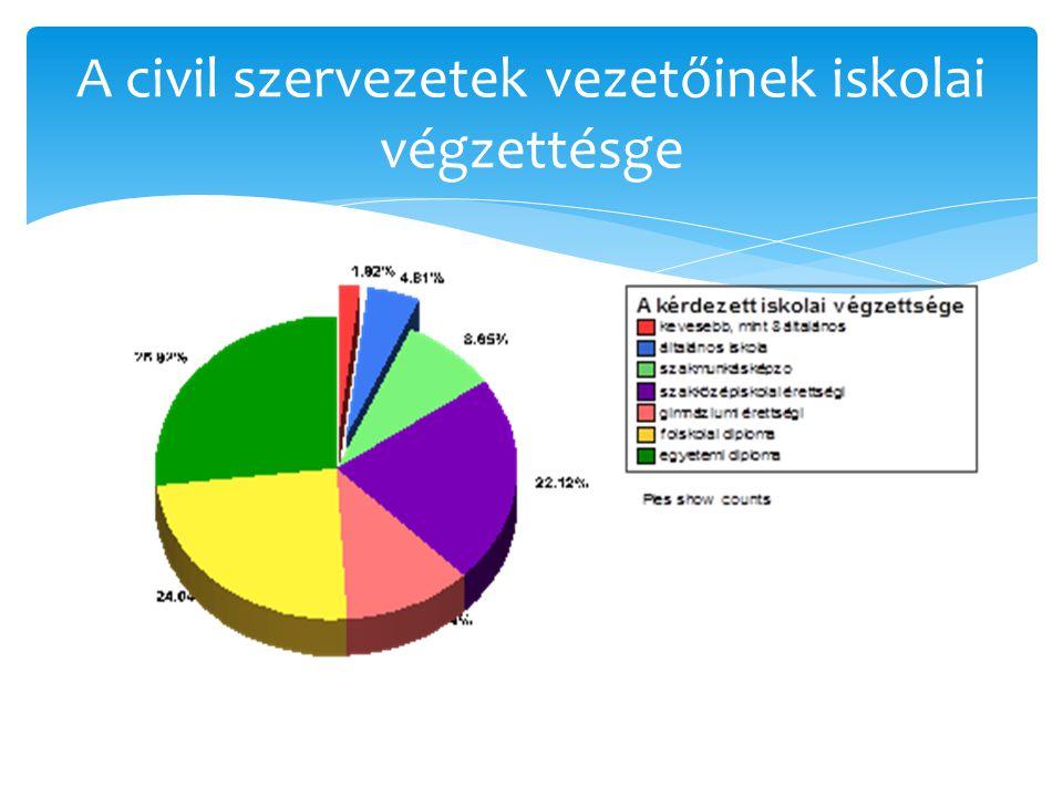 A civil szervezetek vezetőinek iskolai végzettésge