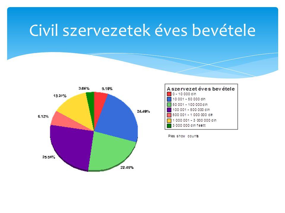 Civil szervezetek éves bevétele