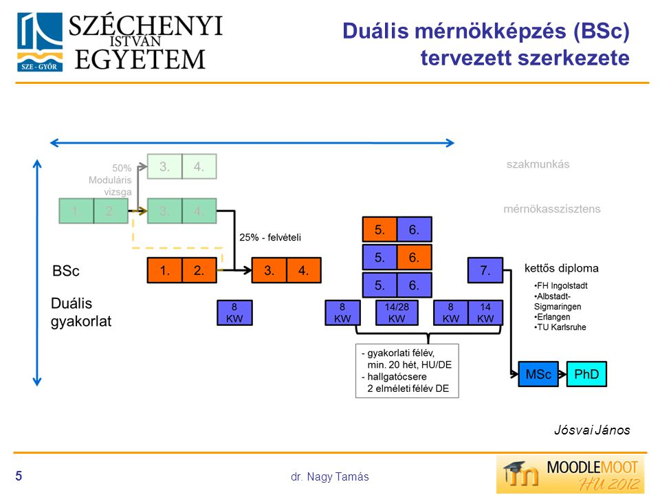 dr. Nagy Tamás 5 Duális mérnökképzés (BSc) tervezett szerkezete Jósvai János