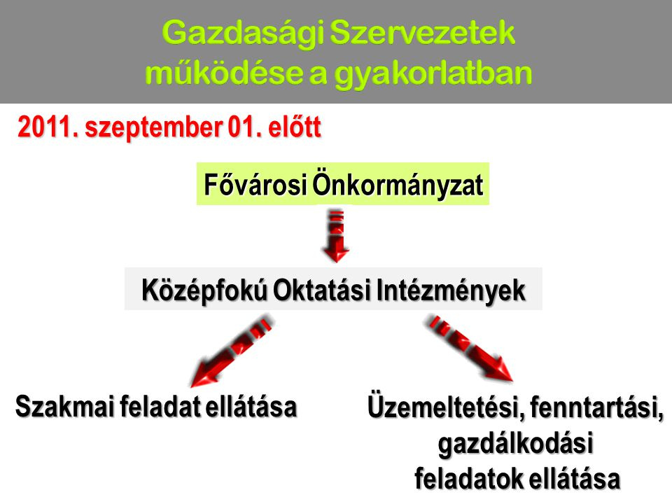 Fővárosi Önkormányzat 2011. szeptember 01. előtt 2011. szeptember 01. előtt Középfokú Oktatási Intézmények Szakmai feladat ellátása Üzemeltetési, fenn