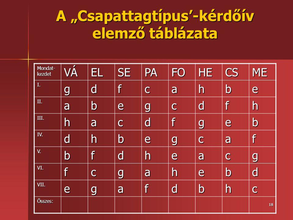 """18 A """"Csapattagtípus'-kérdőív elemző táblázata Mondat- kezdet VÁELSEPAFOHECSME I.gdfcahbe II.abegcdfh III.hacdfgeb IV.dhbegcaf V.bfdheacg VI.fcgahebd"""