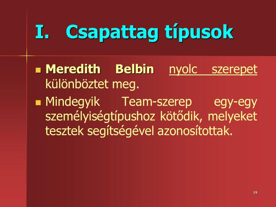 19 I. Csapattag típusok  Meredith Belbin  Meredith Belbin nyolc szerepet különböztet meg.   Mindegyik Team-szerep egy-egy személyiségtípushoz kötő