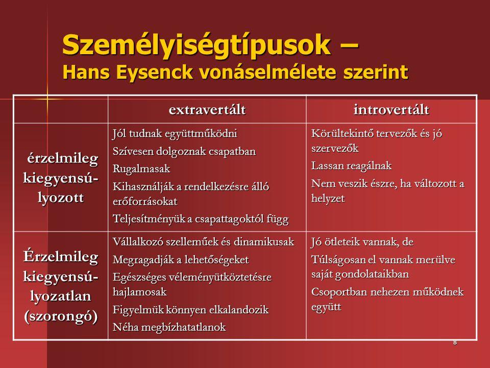 8 Személyiségtípusok – Hans Eysenck vonáselmélete szerint extravertáltintrovertált érzelmileg kiegyensú- lyozott érzelmileg kiegyensú- lyozott Jól tud