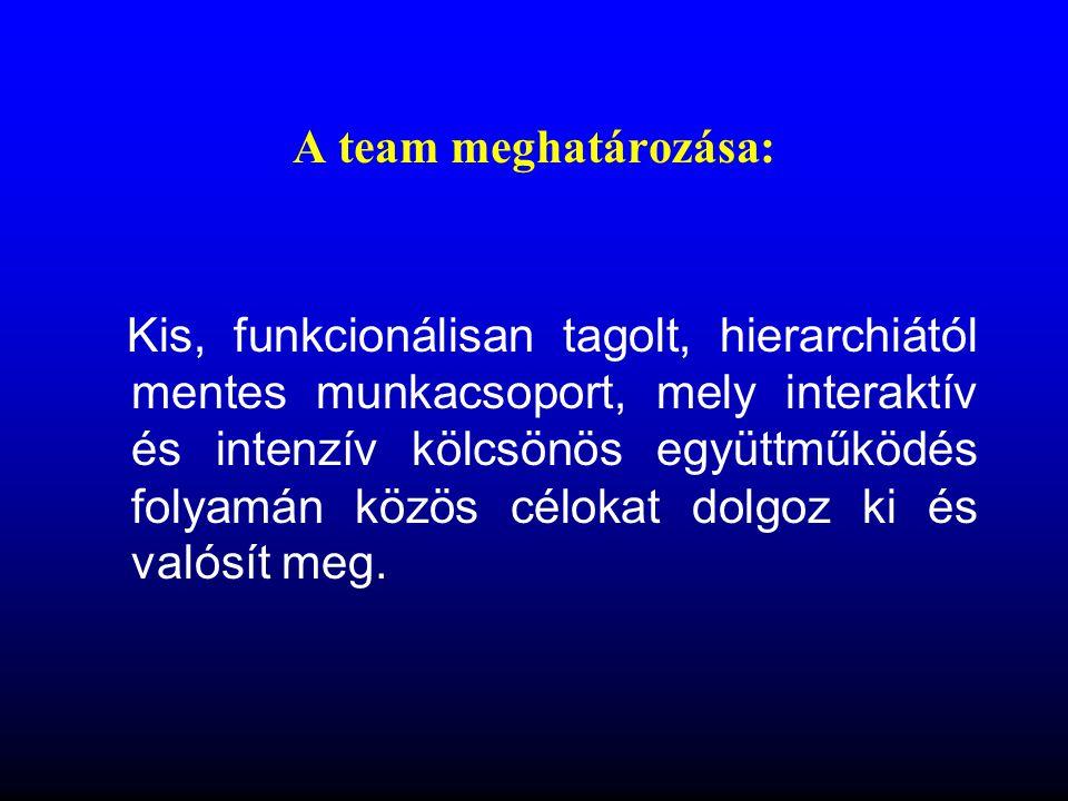 Segítő team – mentálhigiénés team Segítő teamMentálhigiénés team Intézmény szerint Intézményen belüli Jellege Állandó, formális Tagjai Pszichológus Logopédus Fejlesztőpedagógus Intézményvezető Pszichológus Logopédus Fejlesztőpedagógus Gyermekvédelmi felelős Orvos, védőnő Célja (elsődlegesen) Szakemberek intézményi munkájának szervezése, segítése, folyamatos eset megbeszélés, követés, segítő munka kiértékelése, feed back Esetmegoldás, átfogó iskolai programok megbeszélése, információcsere a társszakmák széleskörű bevonásával.