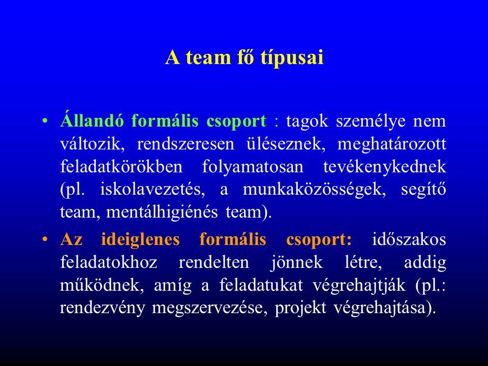 Feladatszervezés •Célja a segítő munka strukturálása, szervezése (személyi, térbeli, időbeli).