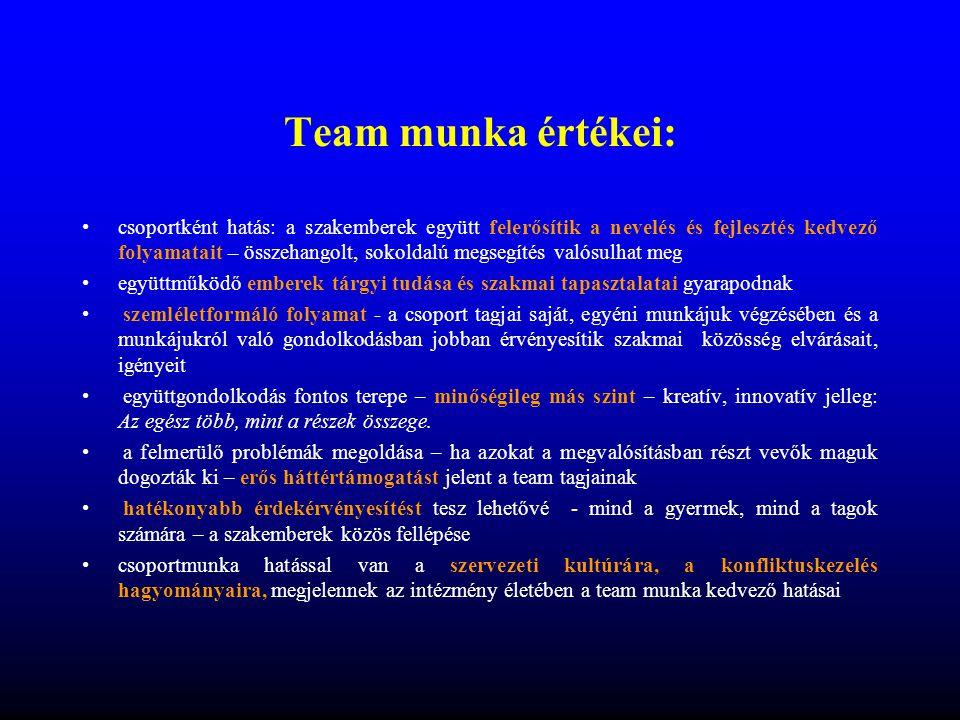 Team munka pozitív hatásai •Gyermekre, pedagógusra •Intézményre •Visszahat a team-tagokra is