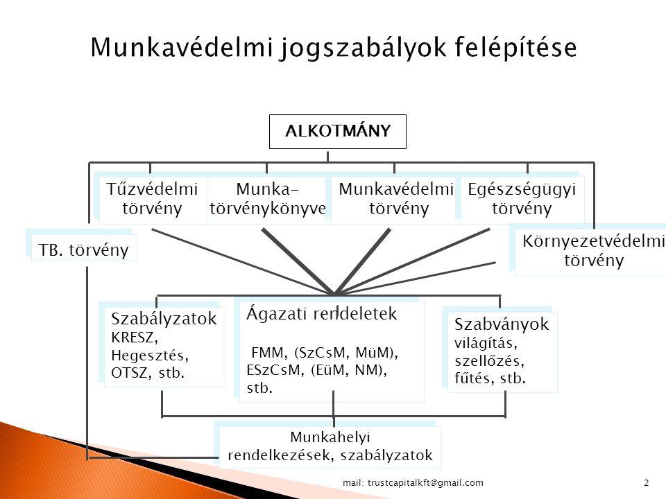 2 Munka- törvénykönyve Munka- törvénykönyve Munkavédelmii törvény Munkavédelmii törvény Tűzvédelmi törvény Tűzvédelmi törvény Egészségügyi törvény Egé