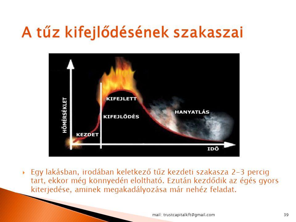 mail: trustcapitalkft@gmail.com39 A tűz kifejlődésének szakaszai  Egy lakásban, irodában keletkező tűz kezdeti szakasza 2-3 percig tart, ekkor még kö