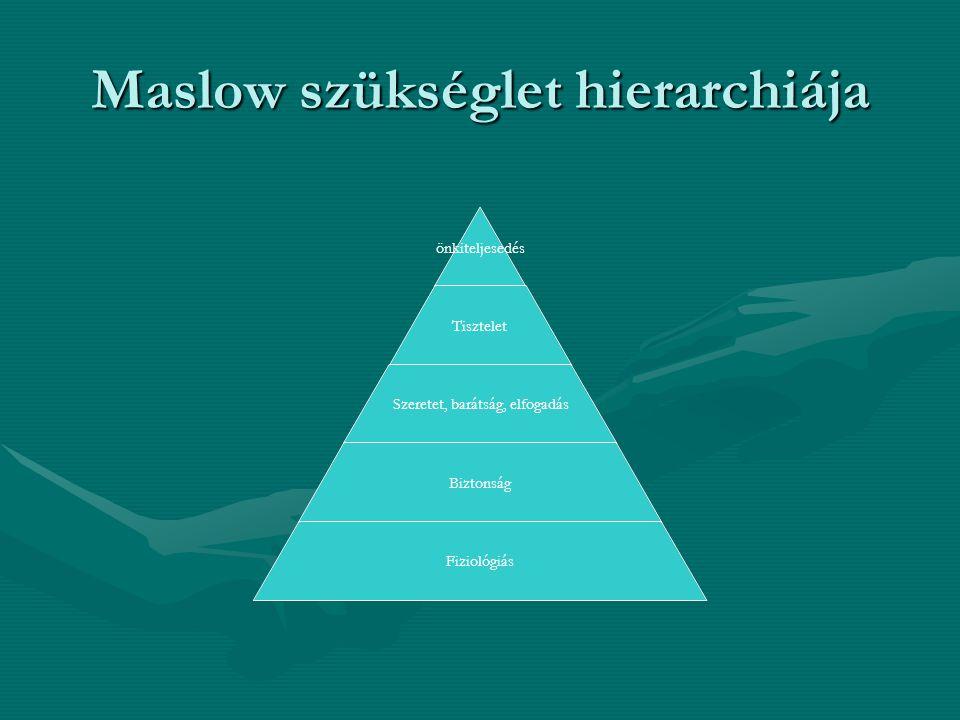 Maslow szükséglet hierarchiája önkiteljesedés Tisztelet Szeretet, barátság, elfogadás Biztonság Fiziológiás