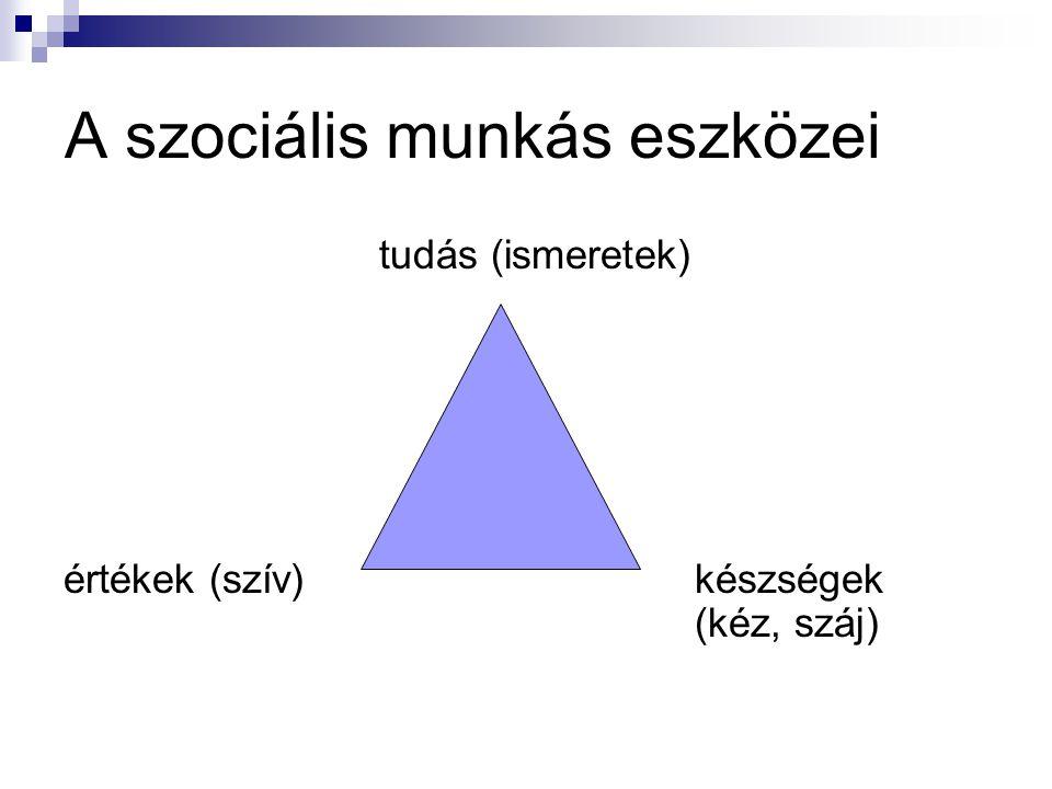 A szociális munkás eszközei tudás (ismeretek) értékek (szív)készségek (kéz, száj)