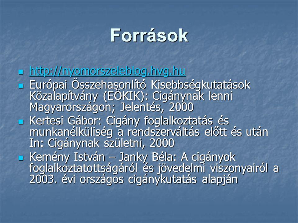 Források  http://nyomorszeleblog.hvg.hu http://nyomorszeleblog.hvg.hu  Európai Összehasonlító Kisebbségkutatások Közalapítvány (EÖKIK): Cigánynak le