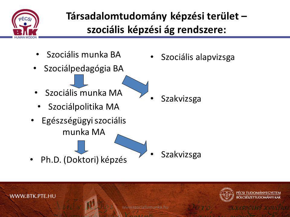Társadalomtudomány képzési terület – szociális képzési ág rendszere: • Szociális munka BA • Szociálpedagógia BA • Szociális munka MA • Szociálpolitika