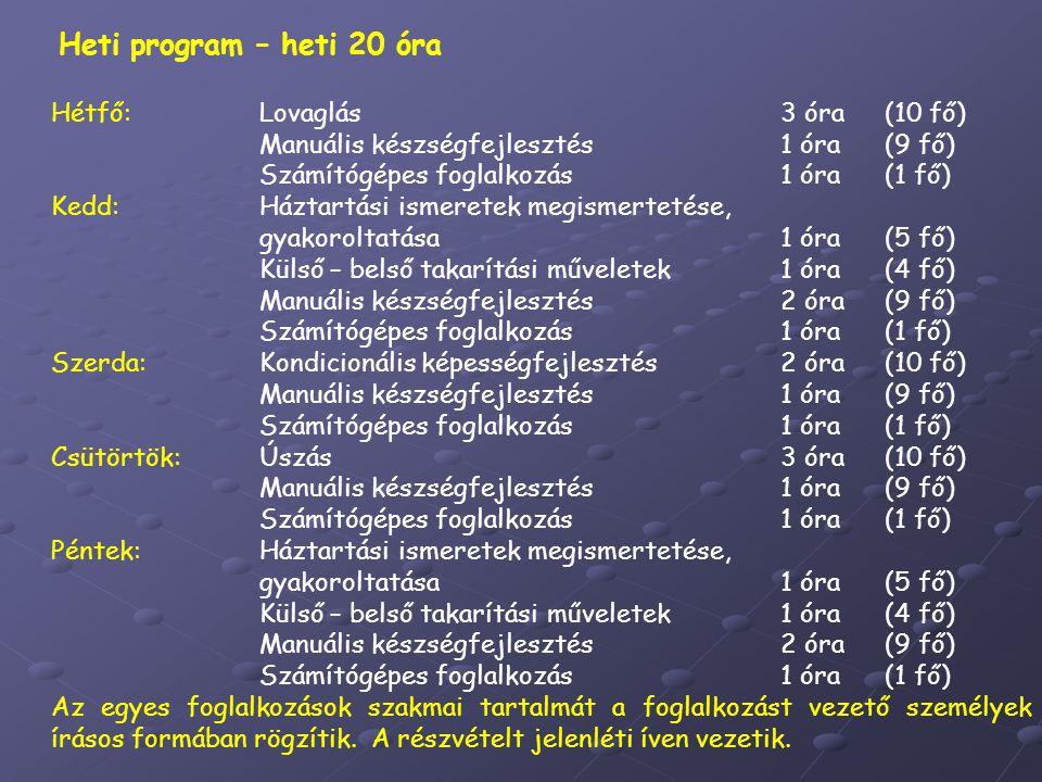 Heti program – heti 20 óra Hétfő:Lovaglás3 óra(10 fő) Manuális készségfejlesztés1 óra(9 fő) Számítógépes foglalkozás1 óra(1 fő) Kedd:Háztartási ismeretek megismertetése, gyakoroltatása 1 óra(5 fő) Külső – belső takarítási műveletek1 óra(4 fő) Manuális készségfejlesztés2 óra(9 fő) Számítógépes foglalkozás1 óra(1 fő) Szerda:Kondicionális képességfejlesztés 2 óra (10 fő) Manuális készségfejlesztés1 óra(9 fő) Számítógépes foglalkozás1 óra(1 fő) Csütörtök:Úszás3 óra(10 fő) Manuális készségfejlesztés1 óra(9 fő) Számítógépes foglalkozás1 óra(1 fő) Péntek:Háztartási ismeretek megismertetése, gyakoroltatása1 óra(5 fő) Külső – belső takarítási műveletek1 óra(4 fő) Manuális készségfejlesztés2 óra(9 fő) Számítógépes foglalkozás1 óra(1 fő) Az egyes foglalkozások szakmai tartalmát a foglalkozást vezető személyek írásos formában rögzítik.