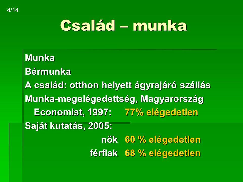 Család – munka MunkaBérmunka A család: otthon helyett ágyrajáró szállás Munka-megelégedettség, Magyarország Economist, 1997:77% elégedetlen Saját kuta