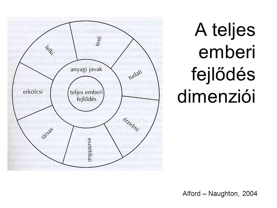 A teljes emberi fejlődés dimenziói Alford – Naughton, 2004