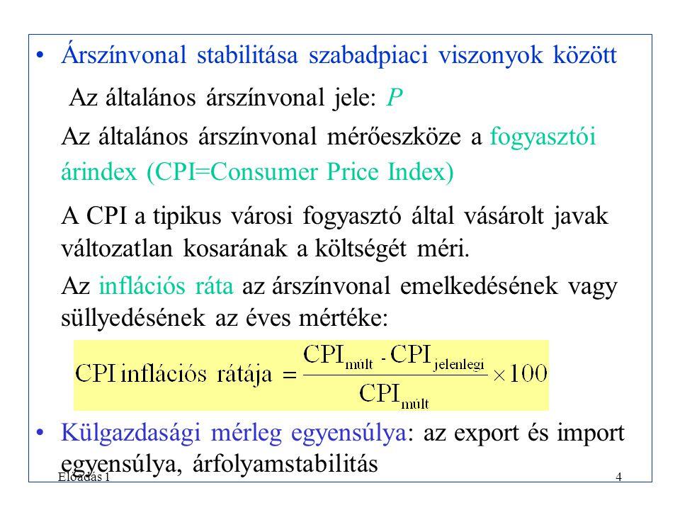 Előadás 14 •Árszínvonal stabilitása szabadpiaci viszonyok között Az általános árszínvonal jele: P Az általános árszínvonal mérőeszköze a fogyasztói árindex (CPI=Consumer Price Index) A CPI a tipikus városi fogyasztó által vásárolt javak változatlan kosarának a költségét méri.