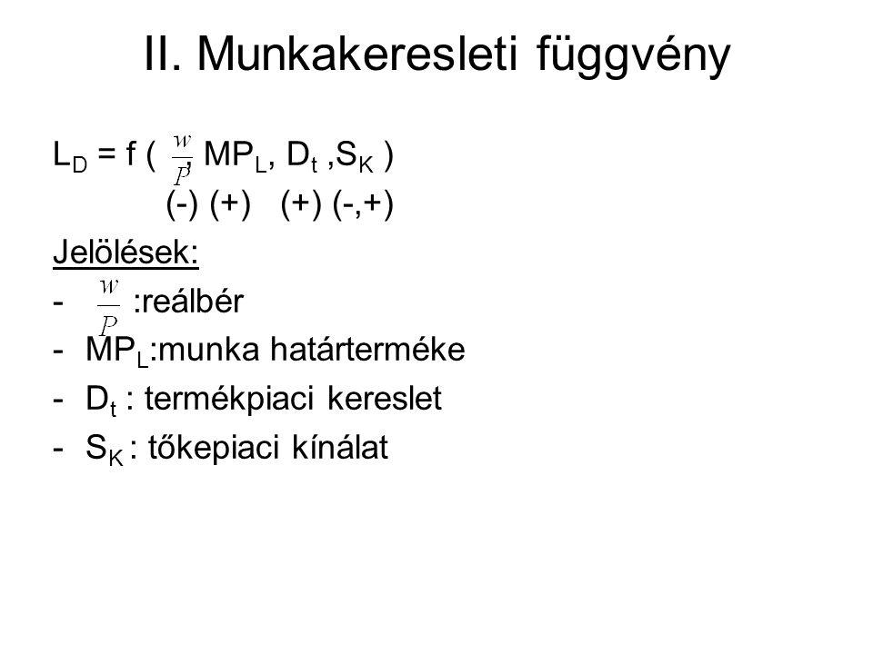 II. Munkakeresleti függvény L D = f (, MP L, D t,S K ) (-) (+) (+) (-,+) Jelölések: - :reálbér -MP L :munka határterméke -D t : termékpiaci kereslet -