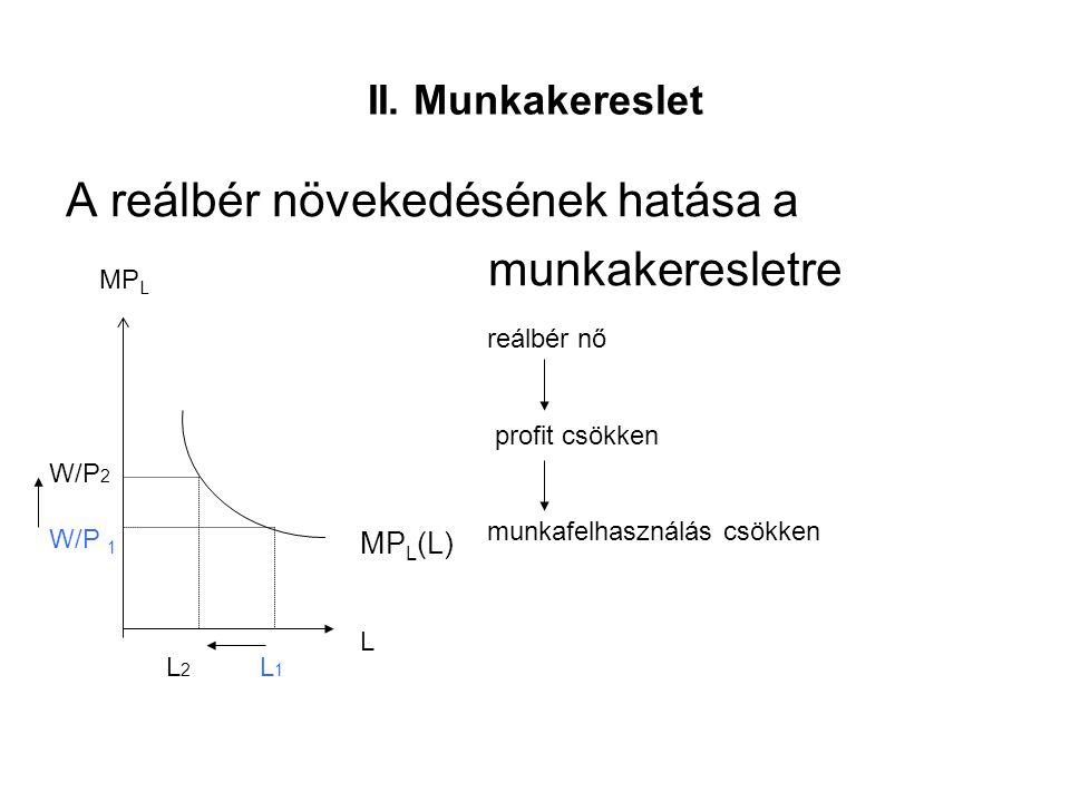 II. Munkakereslet A reálbér növekedésének hatása a munkakeresletre MP L (L) L MP L W/P 1 L1L1 W/P 2 L2L2 reálbér nő profit csökken munkafelhasználás c