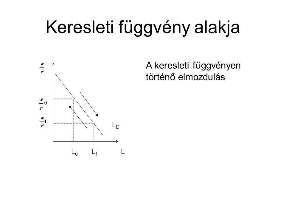 Keresleti függvény alakja LDLD L L 0 L 1 A keresleti függvényen történő elmozdulás