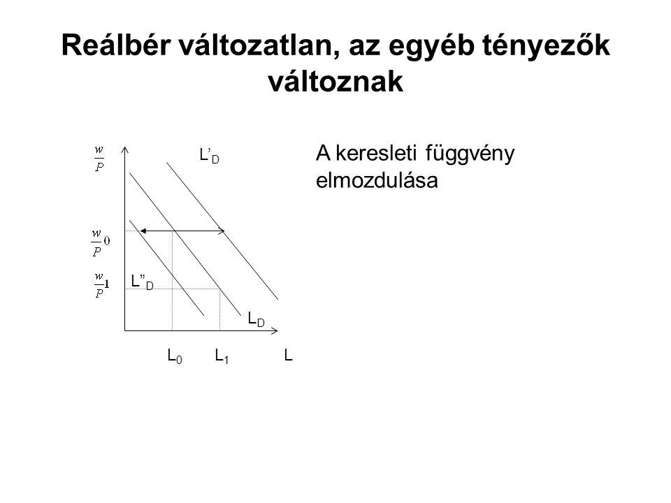 """Reálbér változatlan, az egyéb tényezők változnak LDLD L L 0 L 1 A keresleti függvény elmozdulása L' D L"""" D"""