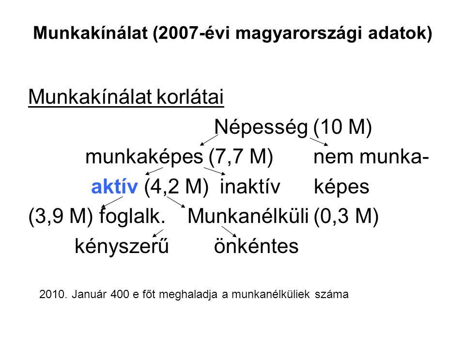 Munkakínálat (2007-évi magyarországi adatok) Munkakínálat korlátai Népesség (10 M) munkaképes (7,7 M) nem munka- aktív (4,2 M) inaktív képes (3,9 M) f