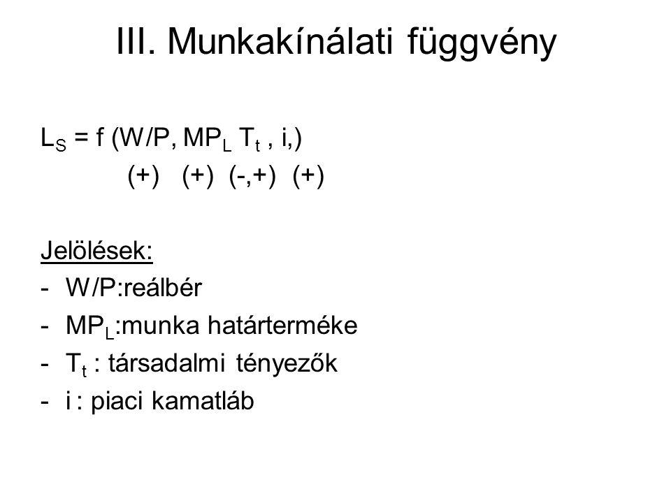 III. Munkakínálati függvény L S = f (W/P, MP L T t, i,) (+) (+) (-,+) (+) Jelölések: -W/P:reálbér -MP L :munka határterméke -T t : társadalmi tényezők
