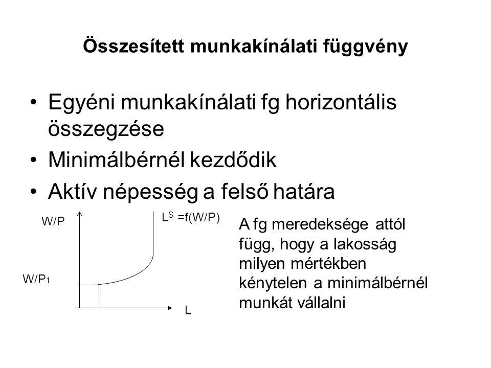 Összesített munkakínálati függvény •Egyéni munkakínálati fg horizontális összegzése •Minimálbérnél kezdődik •Aktív népesség a felső határa L W/P W/P 1