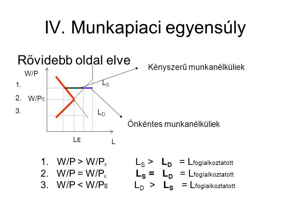 IV. Munkapiaci egyensúly Rövidebb oldal elve LSLS LDLD L W/P 1. 2. 3. 1. W/P > W/P E L S > L D = L foglalkoztatott 2. W/P = W/P E L S = L D = L foglal