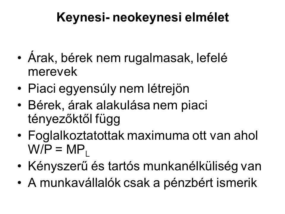 Keynesi- neokeynesi elmélet •Árak, bérek nem rugalmasak, lefelé merevek •Piaci egyensúly nem létrejön •Bérek, árak alakulása nem piaci tényezőktől füg