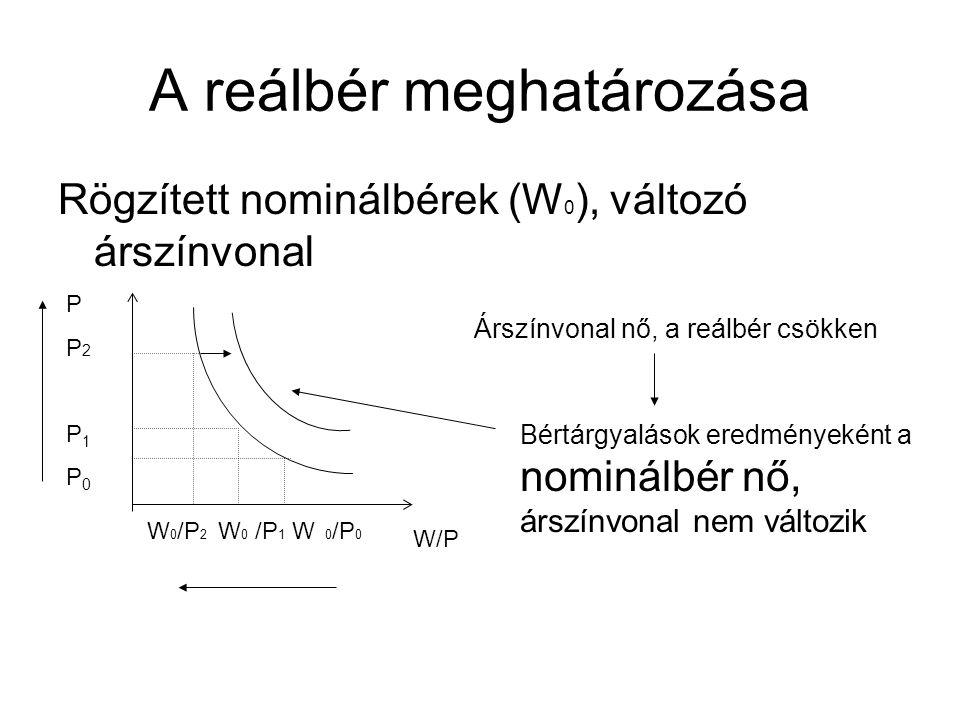 A reálbér meghatározása Rögzített nominálbérek (W 0 ), változó árszínvonal W/P PP2P1P0PP2P1P0 W 0 /P 2 W 0 /P 1 W 0 /P 0 Árszínvonal nő, a reálbér csö