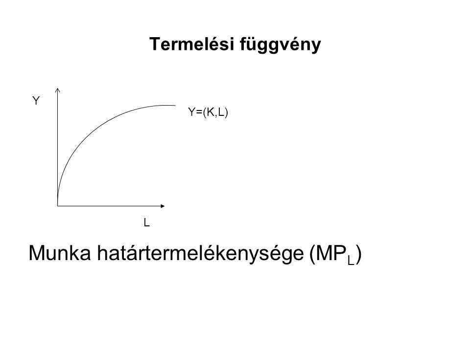 Termelési függvény Munka határtermelékenysége (MP L ) L Y Y=(K,L)