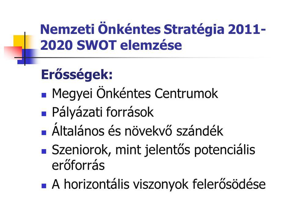Nemzeti Önkéntes Stratégia 2011- 2020 SWOT elemzése Erősségek:  Megyei Önkéntes Centrumok  Pályázati források  Általános és növekvő szándék  Szeni