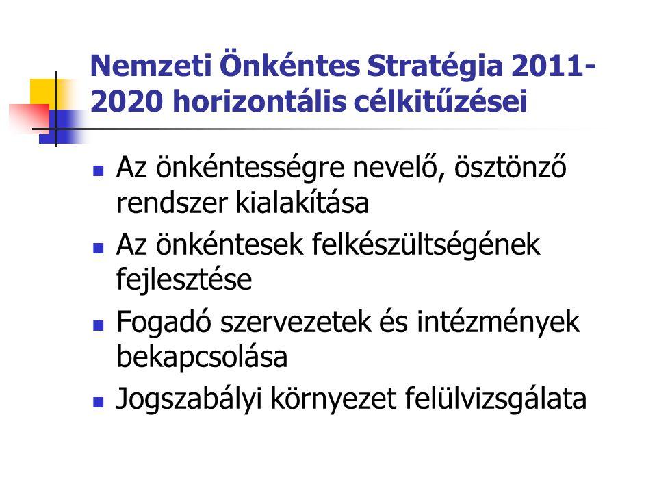 Nemzeti Önkéntes Stratégia 2011- 2020 horizontális célkitűzései  Az önkéntességre nevelő, ösztönző rendszer kialakítása  Az önkéntesek felkészültség